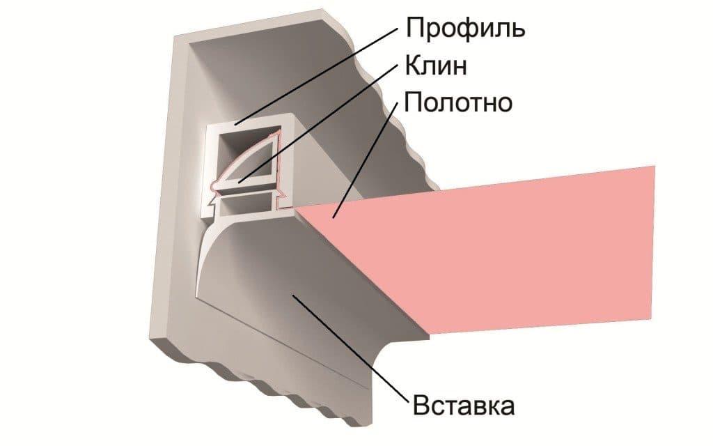 ustanovka-deshevih-natyazhnyh-tkanevyh-potolkov